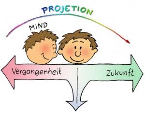 Der Verstand(Mind) ist nie im Hier und Jetzt. Er ist immer in der Vergangenheit oder projiziert in die Zukunft.  Der Körper ist immer im Hier und Jetzt.